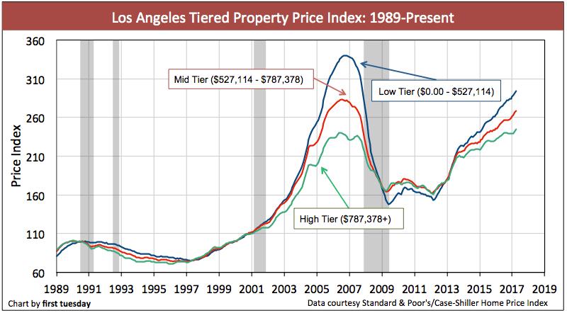 la-home-prices-apr-2017