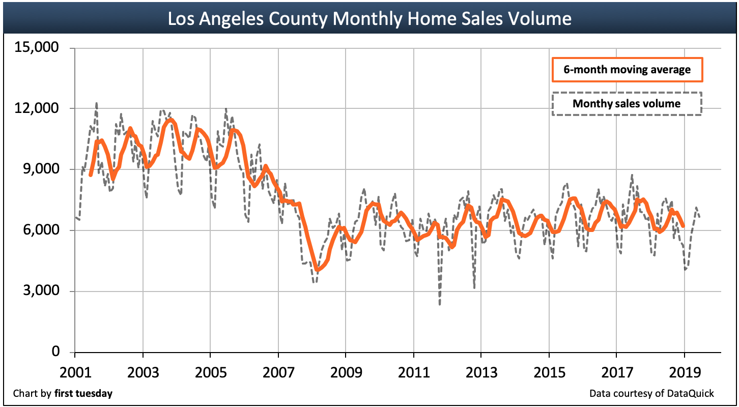 Los Angeles housing indicators | first tuesday Journal