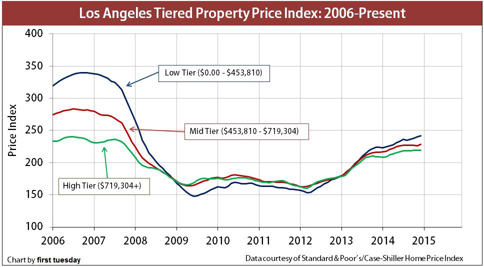 LA-TieredPricing-2006