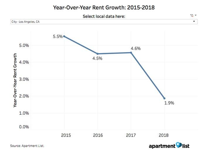 LA rent growth