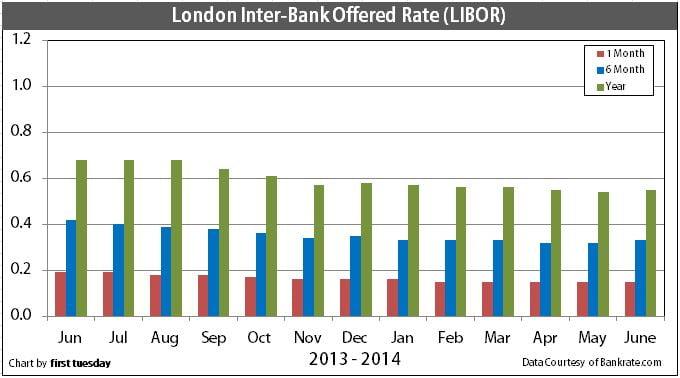 Rate faq international prime rates mortgage rates www fedprimerate com