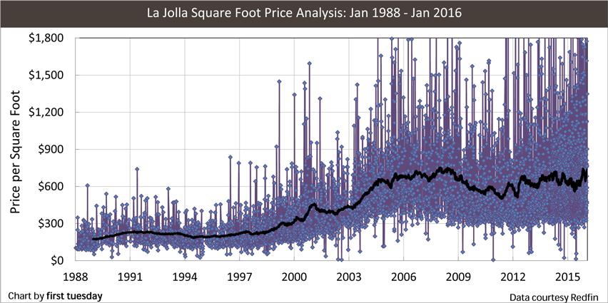 La-Jolla-1988-2016