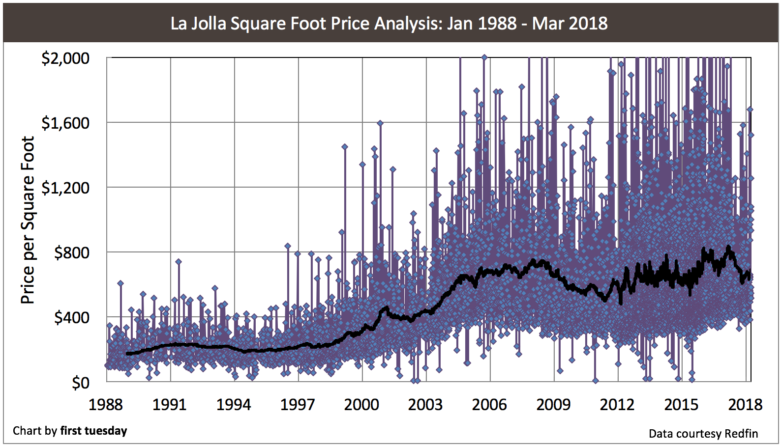 California price per square foot analysis first tuesday journal chart update 032518 nvjuhfo Images