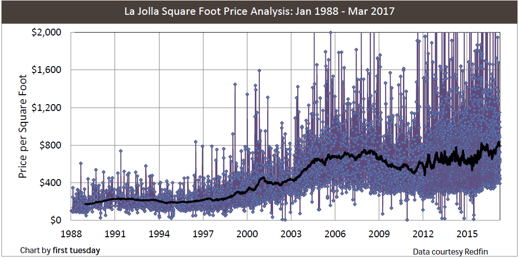 la-jolla-price-sq-ft-1988-2017