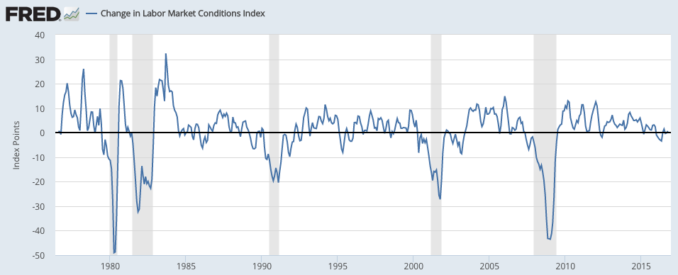 labor-market-index-frb-st-louis