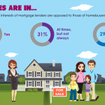The votes are in: lender interests oppose homebuyers
