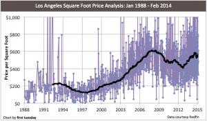 Los Angeles-1988-2015