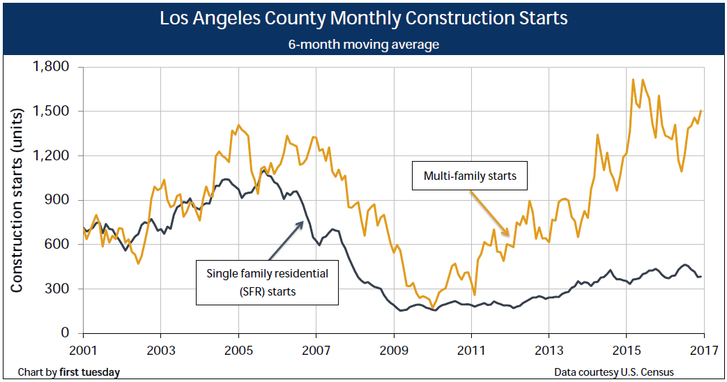 los-angeles-construction-q4-2016