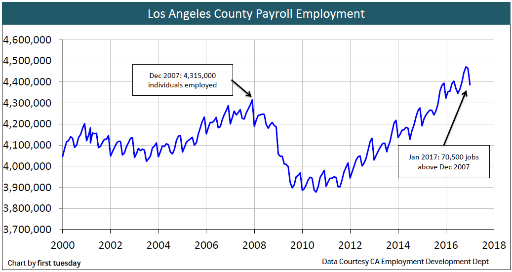 los-angeles-employment-jan-2017