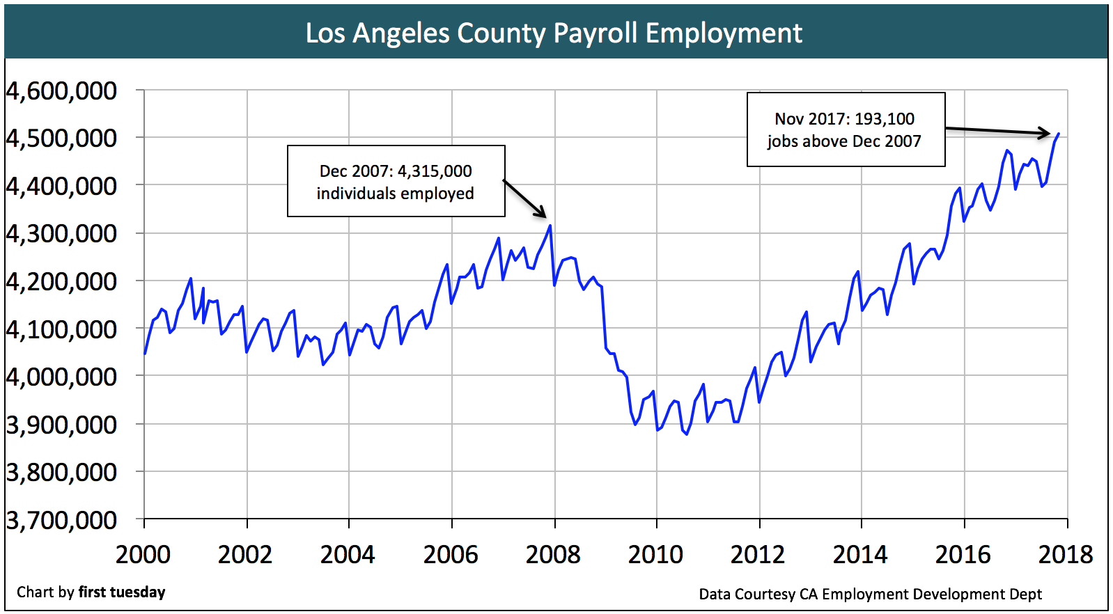 los-angeles-employment-nov-2017