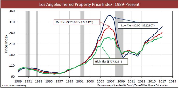 los-angeles-home-prices-1989-jan-2017