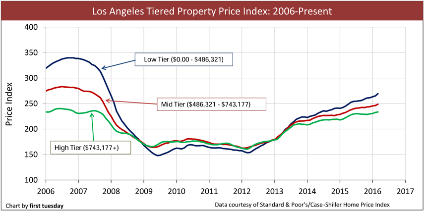 Los-Angeles-Home-Prices-2006