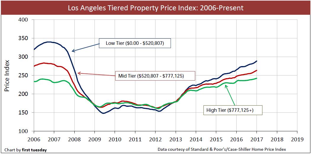 los-angeles-home-prices-2006-jan-2017