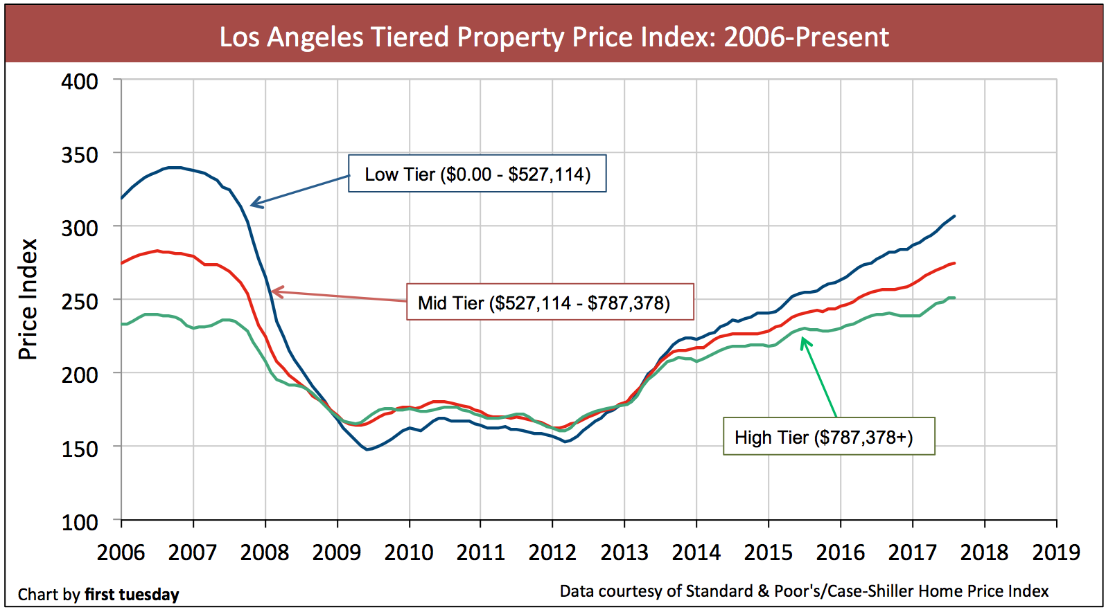 los-angeles-home-prices-aug-2017-2