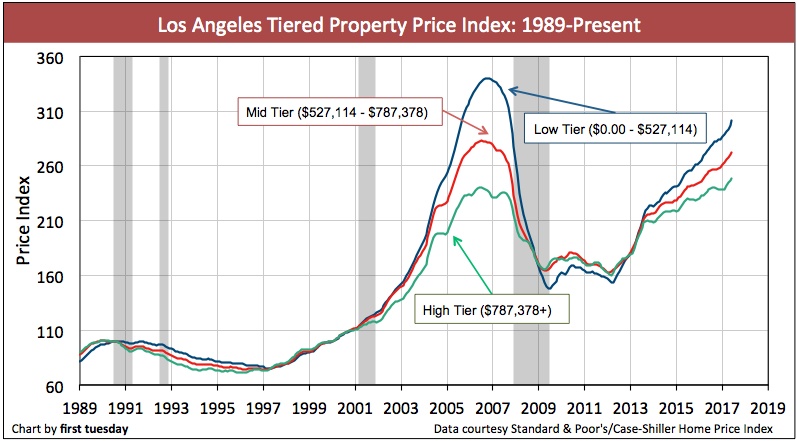 los-angeles-home-prices-jun-2017