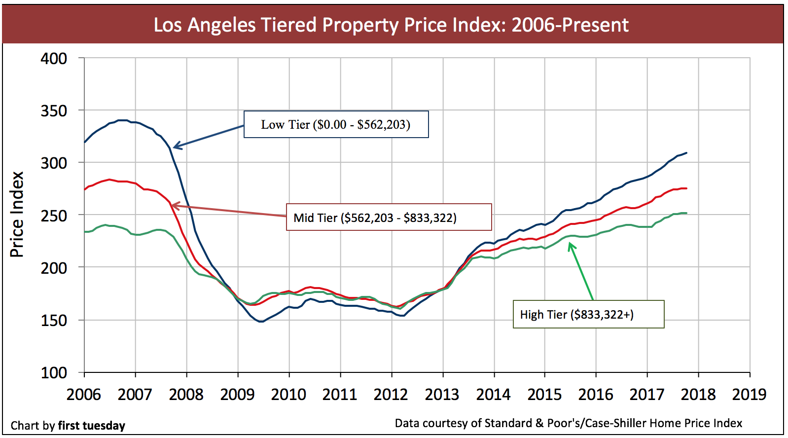 los-angeles-home-prices-oct2017-2