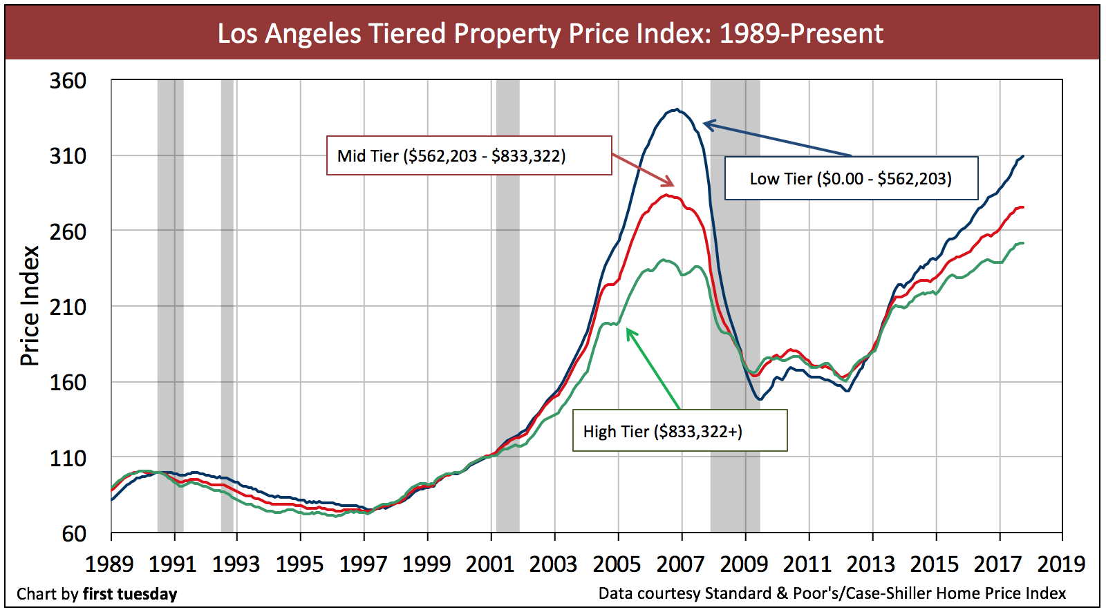 los-angeles-home-prices-oct2017
