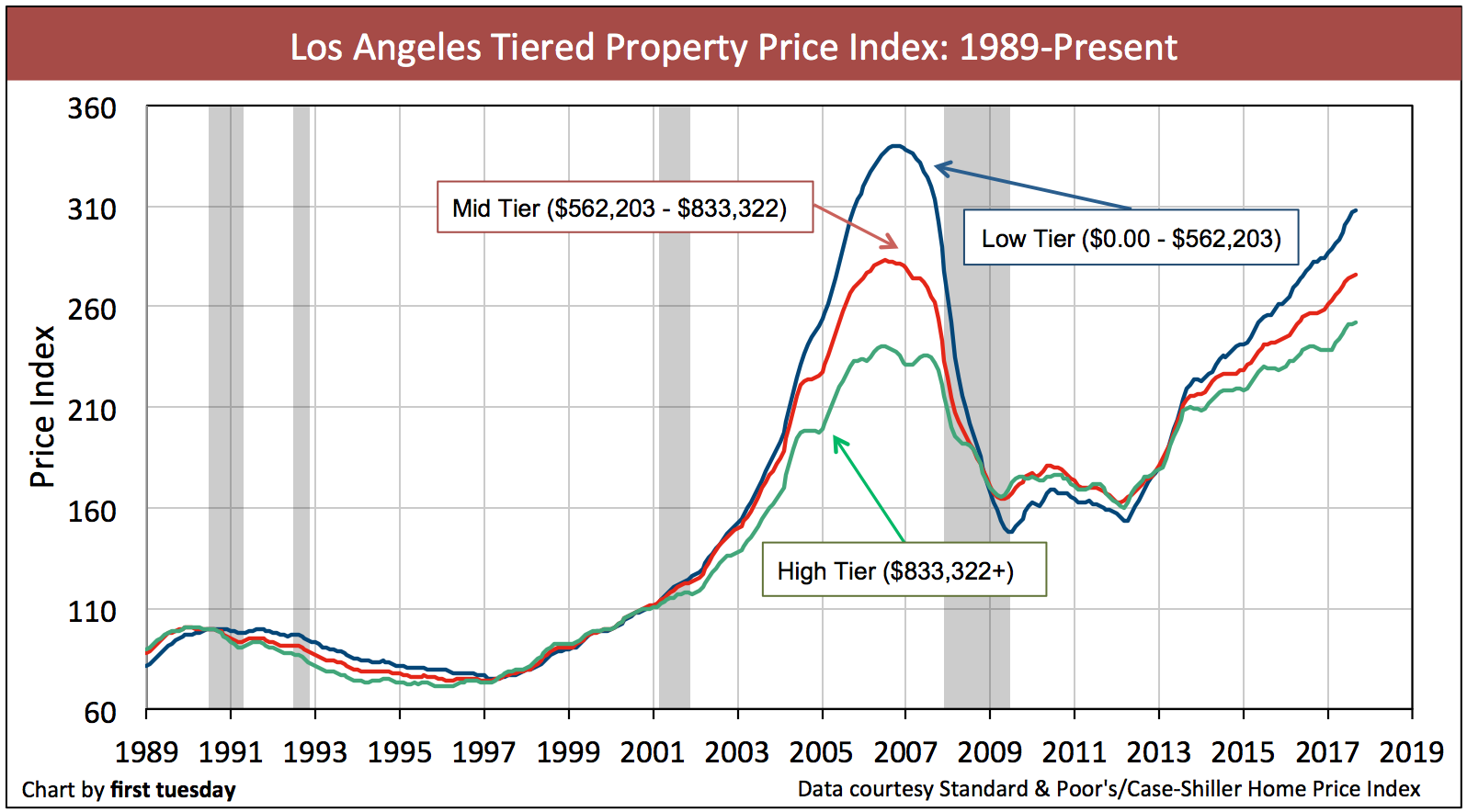 los-angeles-home-prices-sep2017