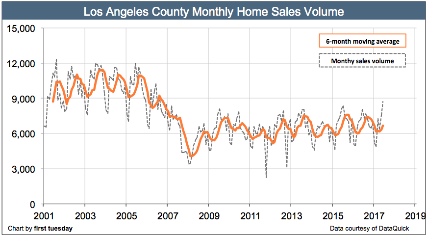 los-angeles-home-sales-volume-jun-2017