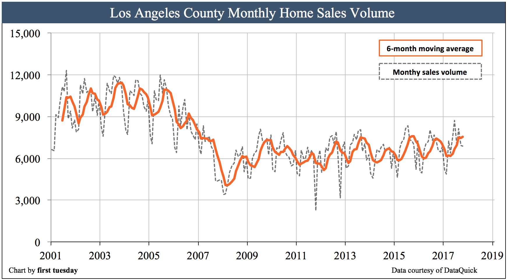 los-angeles-home-sales-volume-oct2017
