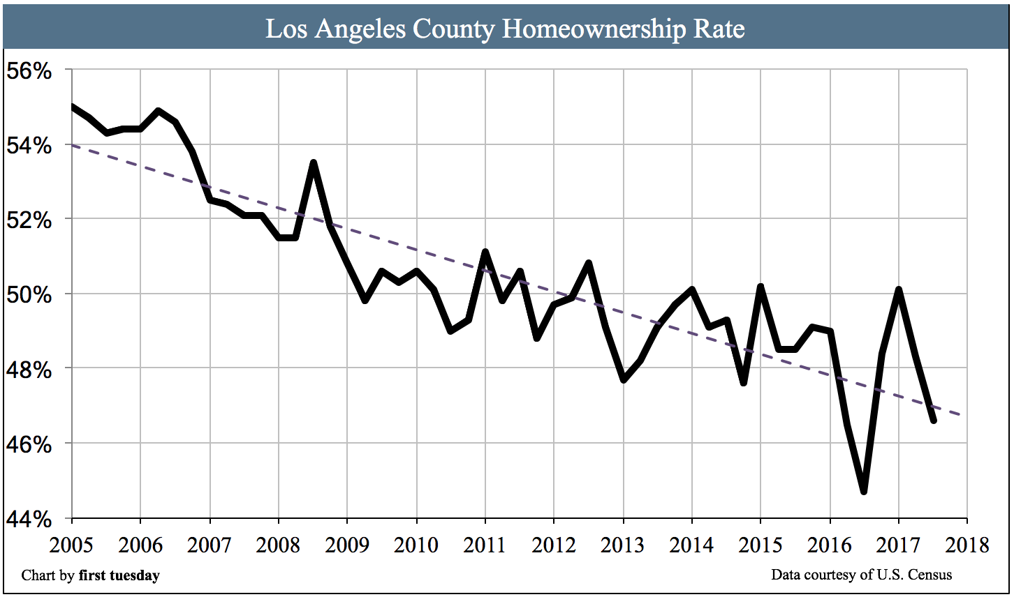 los-angeles-homeownership-q3-2017