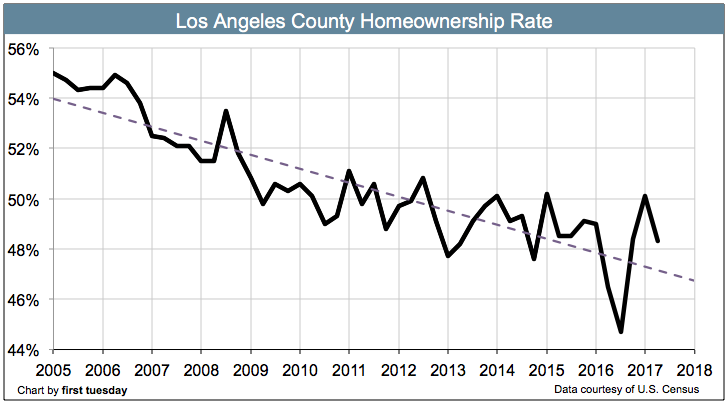 los-angeles-homeownership-rate-q2-2017