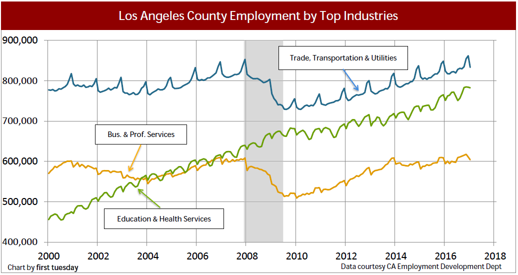 los-angeles-industry-employment-q4-2016