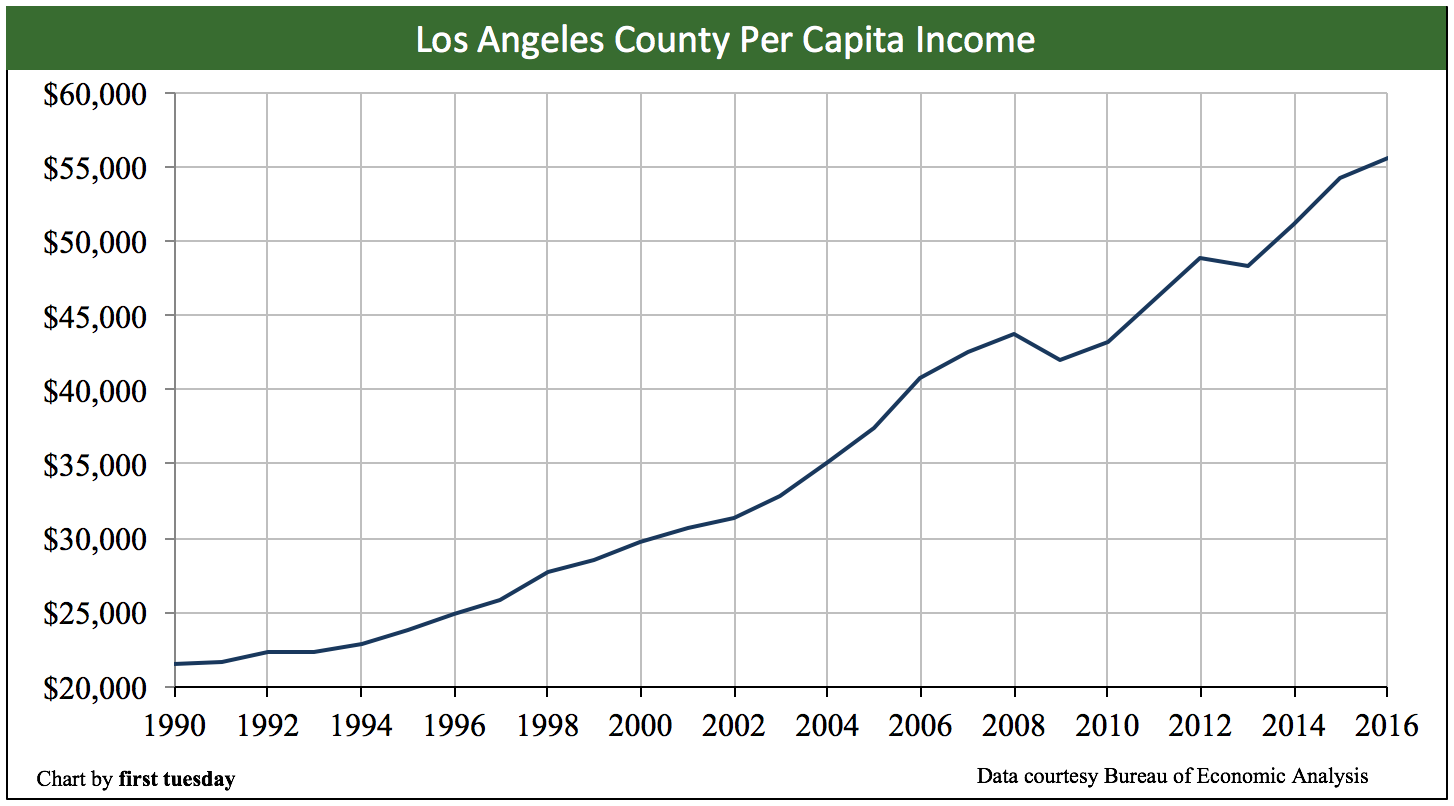 Los Angeles Housing Indicators First Tuesday Journal