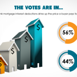 The votes are in: majority rules MID doesn't raise home prices