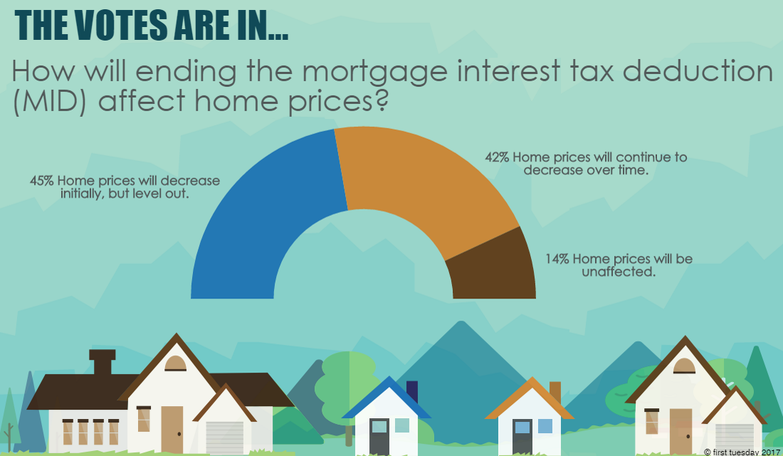 The votes are in: MID elimination will drive down home prices, but for how long?
