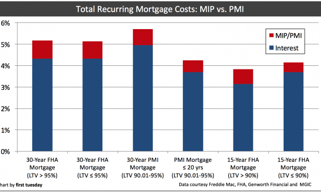 MIP, PMI, or neither?