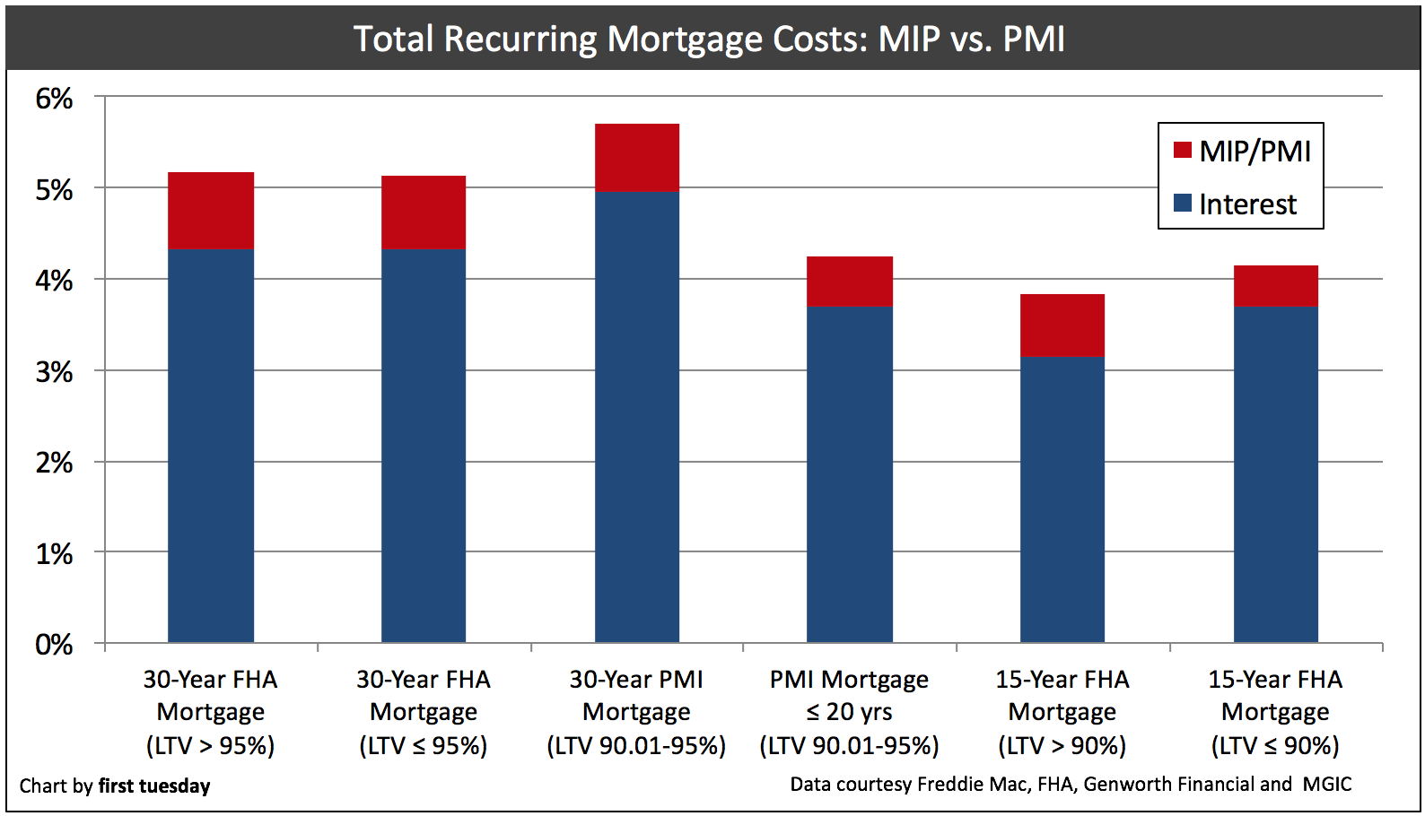 Mortgage Choices For The Homebuyer