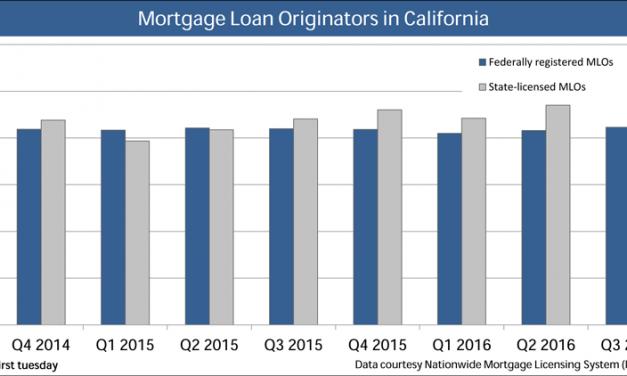 Mortgage loan originators in California on the rise