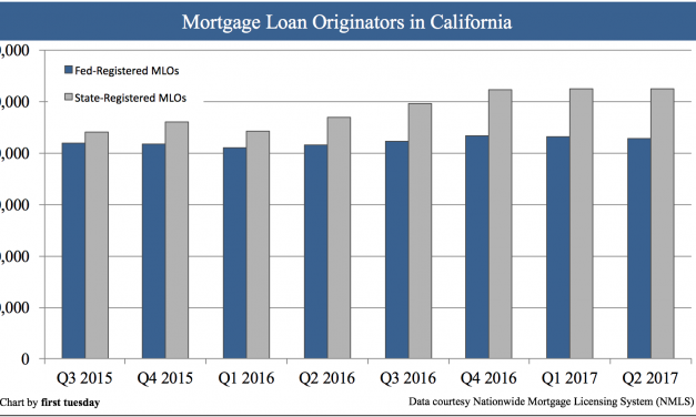 Mortgage loan originators in California on the rise