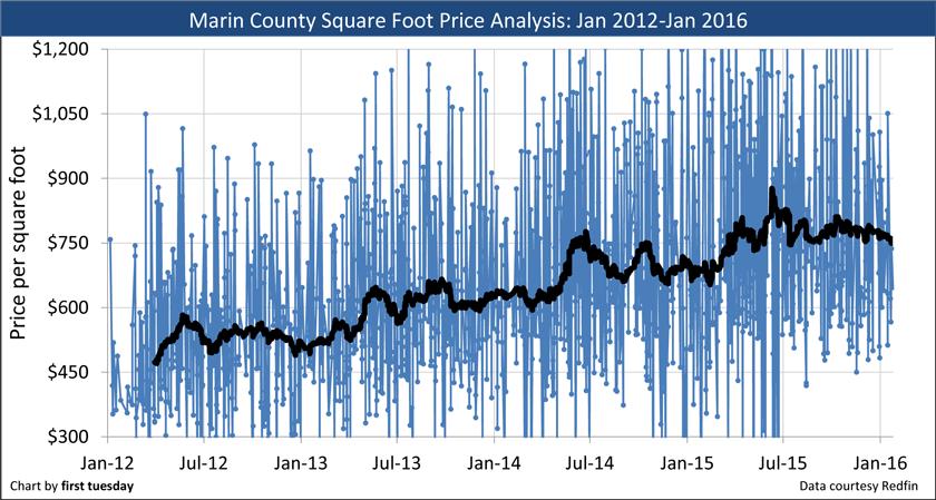 Marin-County-2012-2016
