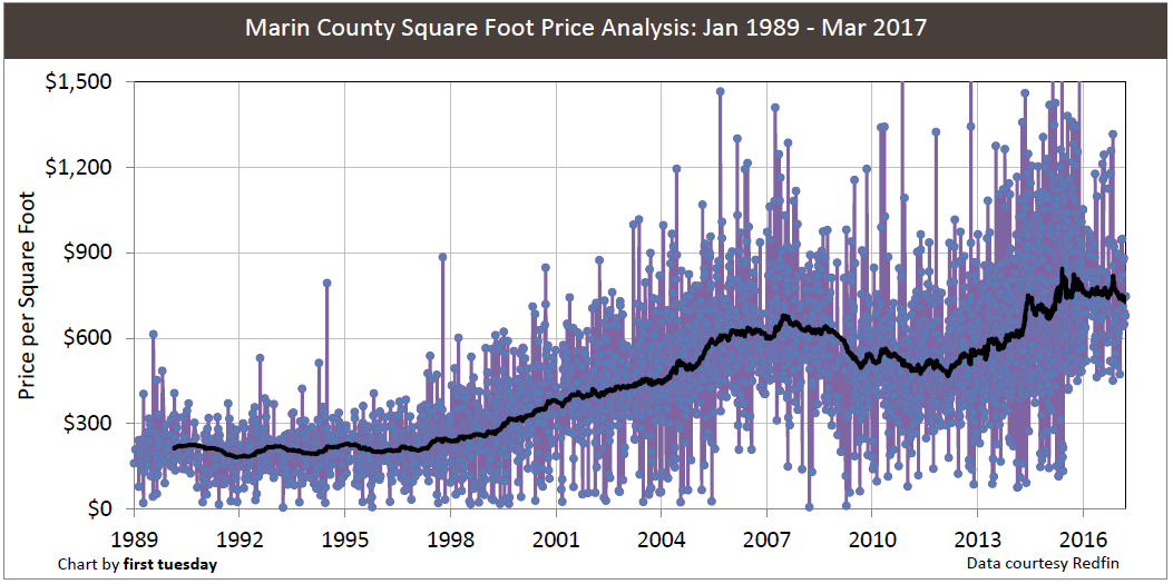 marin-county-price-sq-ft-1988-2017