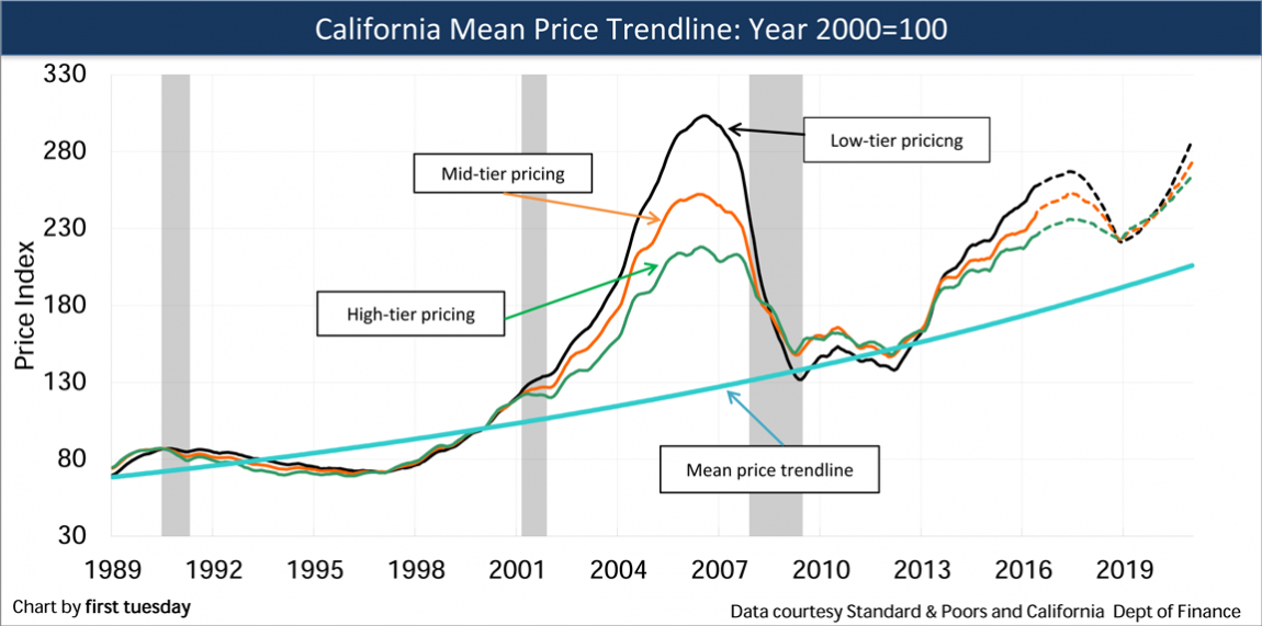 Mean-Price-Trendline-California