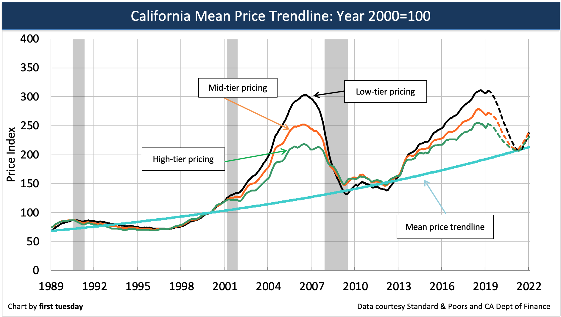 The mean price trendline: the home price anchor   first