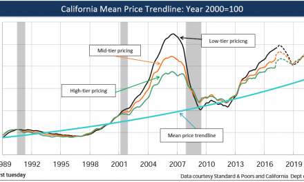 The mean price trendline: the home price anchor