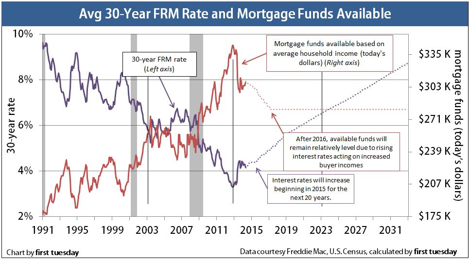 MortgageFundsAvailable30yr