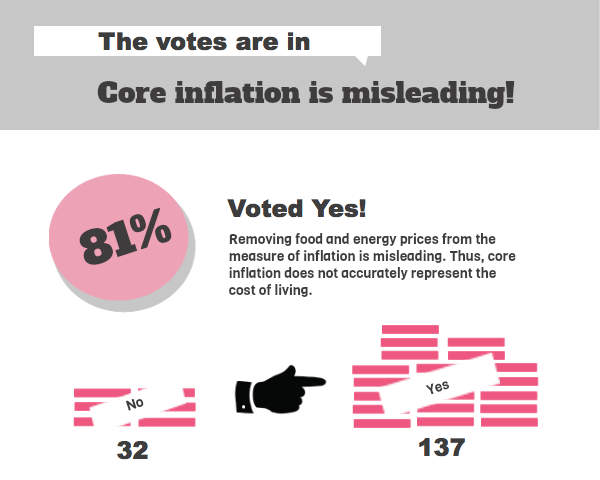 The votes are in: core inflation is misleading!
