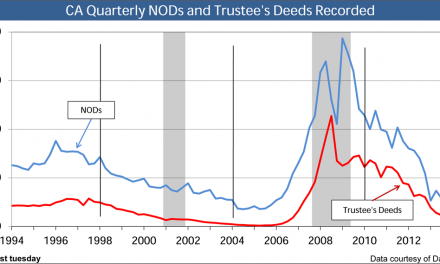 NODs and trustee's deeds: almost back to normal