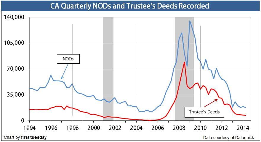 NODs-TDs