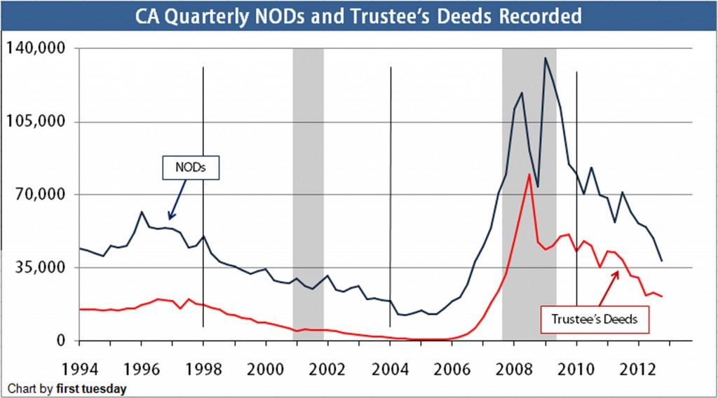 NODs and Trustee's Deeds