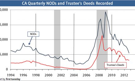 NODs and trustee's deeds: less depressed but still grim