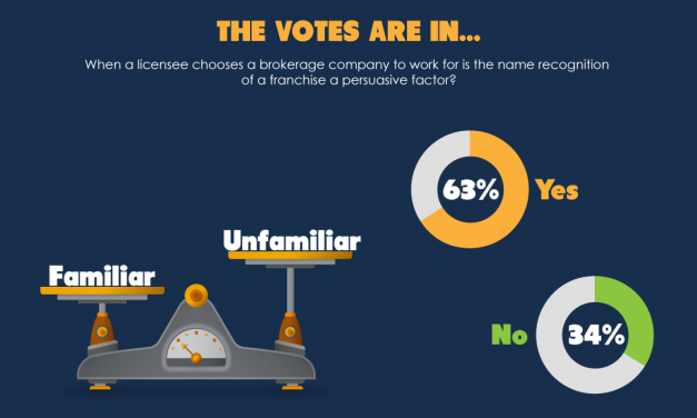 The votes are in: Name recognition is an important part of choosing a brokerage to work for