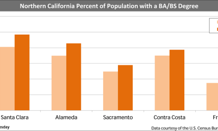 Age and education in the golden state