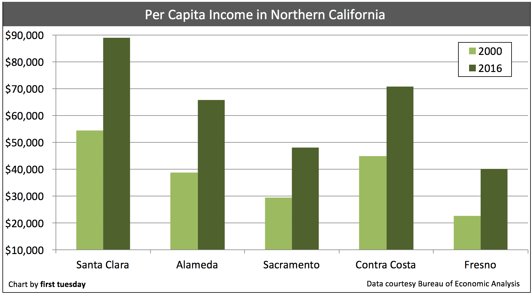 northern-california-income-2016