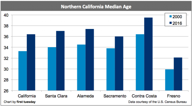 northern-california-median-age-2016
