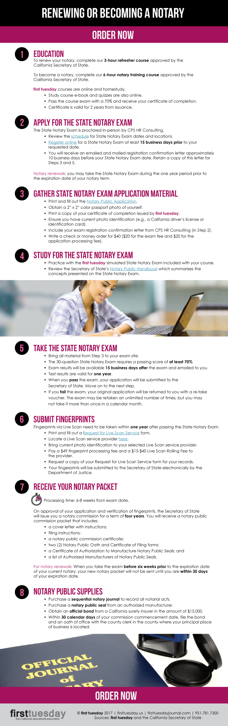 Notary infographic